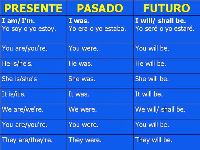 verbo to be presente futuro pasado